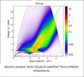 dynamic structure factor S(Q,) of superfluid 4He at millikelvin temperatures