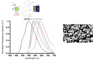 fluorescence spectra of different core@shell nanoparticles and FESEM imaging of nanoparticles obtained