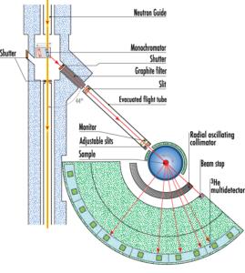 D1B Diffractometer