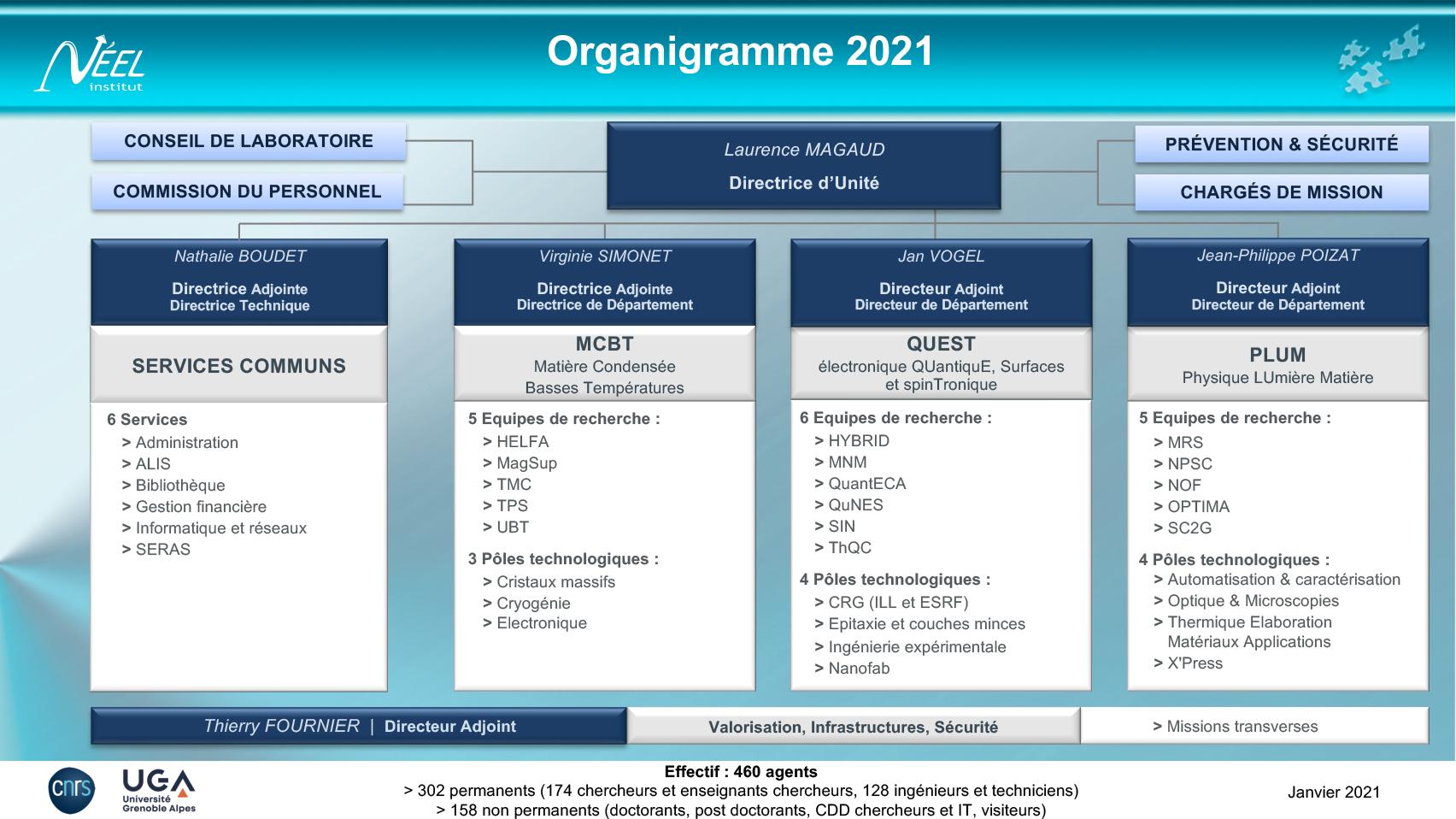 Organigramme Institut Néel 2021